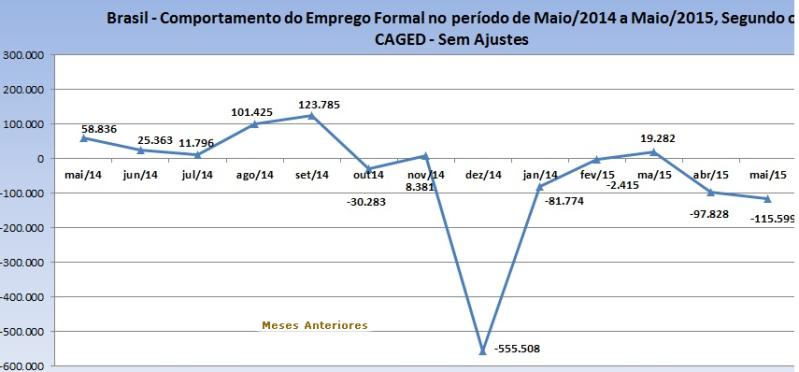 mercado de trabalho 2015